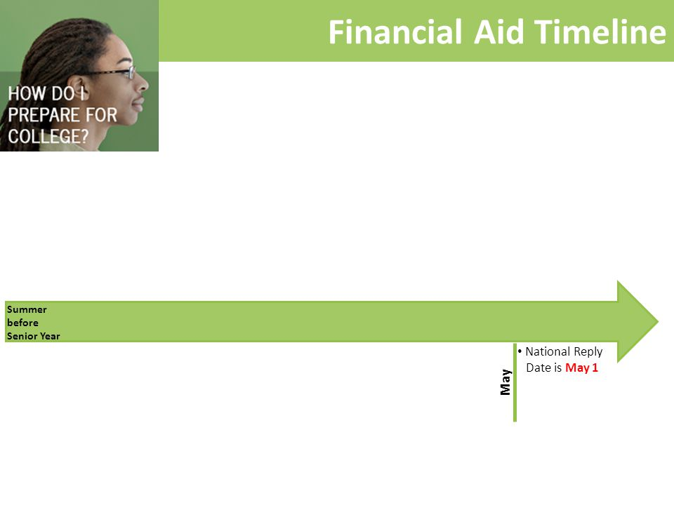 Financial Aid Timeline Summer before Senior Year National Reply Date is May 1 May