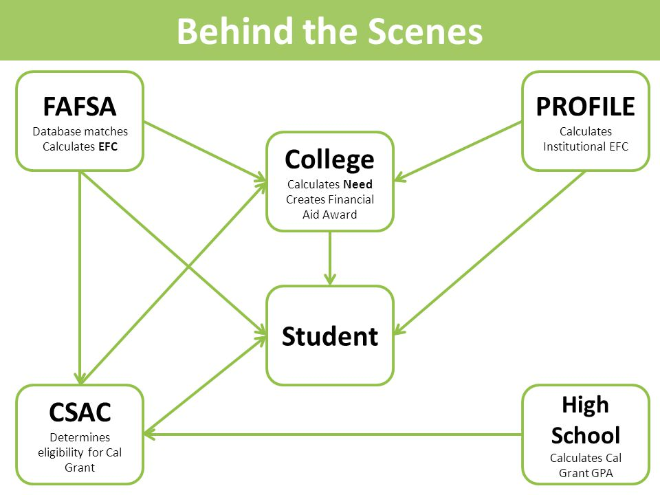 Behind the Scenes FAFSA Database matches Calculates EFC PROFILE Calculates Institutional EFC CSAC Determines eligibility for Cal Grant High School Calculates Cal Grant GPA College Calculates Need Creates Financial Aid Award Student