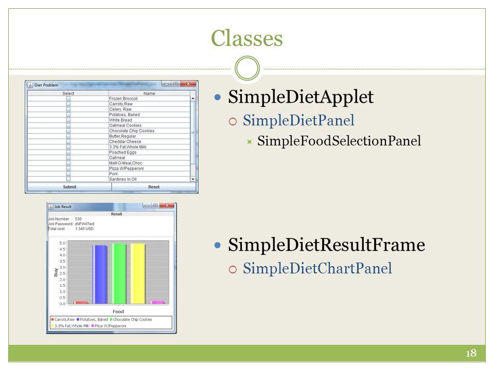 Classes SimpleDietApplet  SimpleDietPanel  SimpleFoodSelectionPanel SimpleDietResultFrame  SimpleDietChartPanel 18