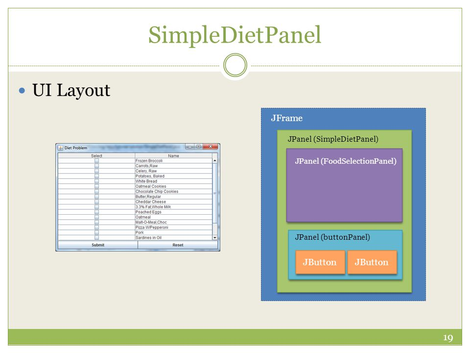 SimpleDietPanel 19 UI Layout JFrame JPanel (SimpleDietPanel) JPanel (buttonPanel) JButton JPanel (FoodSelectionPanel)