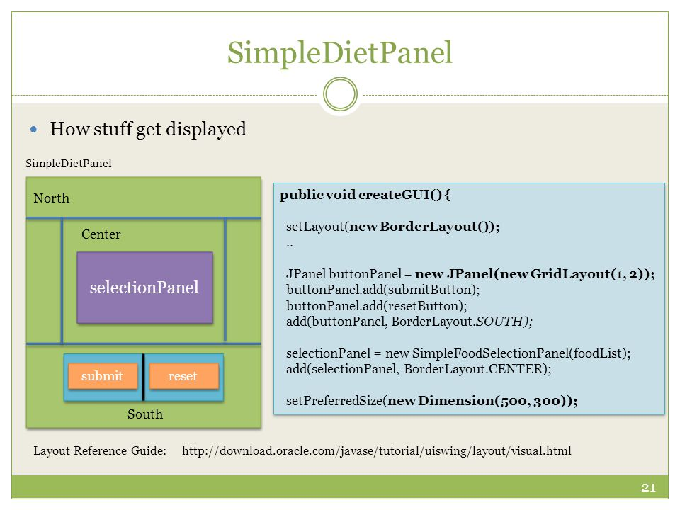 SimpleDietPanel 21 How stuff get displayed public void createGUI() { setLayout(new BorderLayout());..