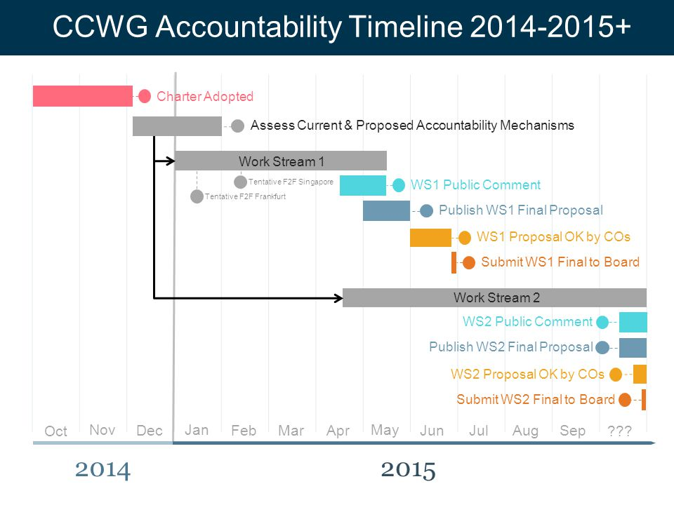 Text T CCWG Accountability Timeline 2014-2015+ 20142015 Dec Apr Feb Oct JunAug NovJan Mar May .