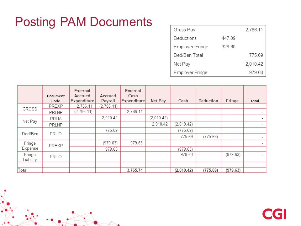Posting PAM Documents Gross Pay 2,786.11 Deductions447.09 Employee Fringe328.60 Ded/Ben Total 775.69 Net Pay 2,010.42 Employer Fringe 979.63 Document