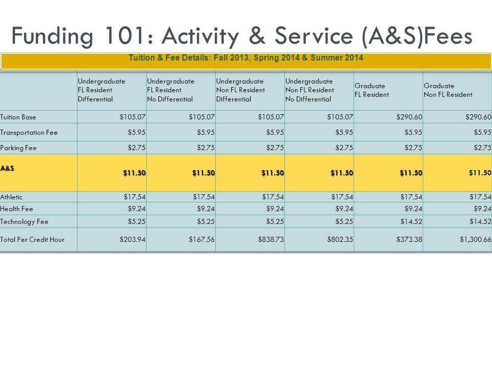 Funding 101: Activity & Service (A&S)Fees Tuition & Fee Details: Fall 2013, Spring 2014 & Summer 2014 Tuition & Fee Details: Fall 2013, Spring 2014 & Summer 2014