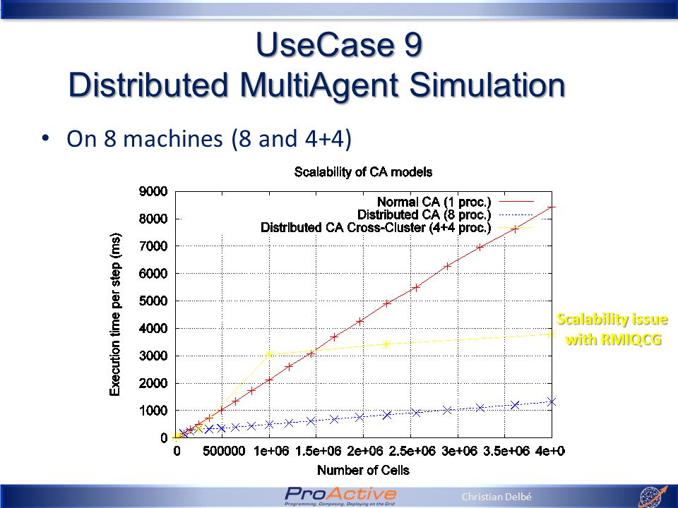Christian Delbé UseCase 9 Distributed MultiAgent Simulation On 8 machines (8 and 4+4) Scalability issue with RMIQCG
