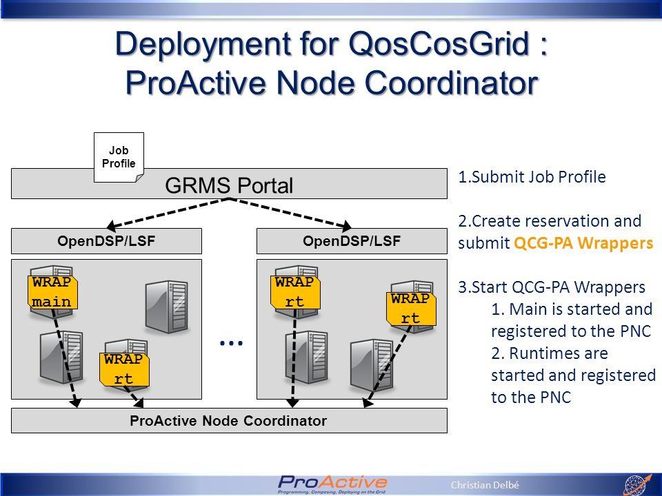 Christian Delbé Deployment for QosCosGrid : ProActive Node Coordinator GRMS Portal OpenDSP/LSF … ProActive Node Coordinator 1.Submit Job Profile 2.Create reservation and submit QCG-PA Wrappers 3.Start QCG-PA Wrappers 1.