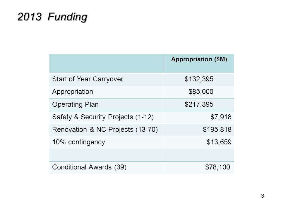 3 2013 Funding Appropriation ($M) Start of Year Carryover$132,395 Appropriation $85,000 Operating Plan$217,395 Safety & Security Projects (1-12)$7,918 Renovation & NC Projects (13-70) $195,818 10% contingency$13,659 Conditional Awards (39) $78,100