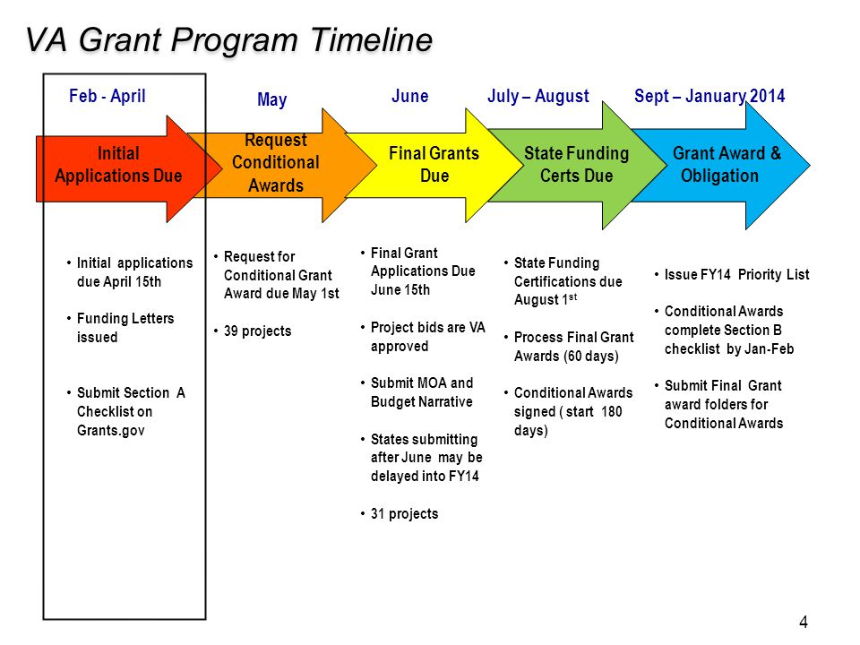 VA Grant Program Timeline Final Grant Applications Due June 15th Project bids are VA approved Submit MOA and Budget Narrative States submitting after