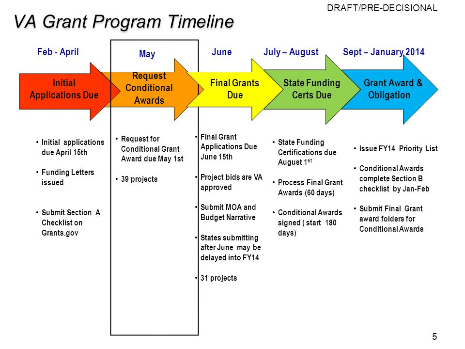 DRAFT/PRE-DECISIONAL VA Grant Program Timeline Final Grant Applications Due June 15th Project bids are VA approved Submit MOA and Budget Narrative States submitting after June may be delayed into FY14 31 projects Initial Applications Due Initial applications due April 15th Funding Letters issued Submit Section A Checklist on Grants.gov May Feb - April Request for Conditional Grant Award due May 1st 39 projects State Funding Certs Due June July – August Final Grants Due Request Conditional Awards 5 Grant Award & Obligation Sept – January 2014 State Funding Certifications due August 1 st Process Final Grant Awards (60 days) Conditional Awards signed ( start 180 days) Issue FY14 Priority List Conditional Awards complete Section B checklist by Jan-Feb Submit Final Grant award folders for Conditional Awards