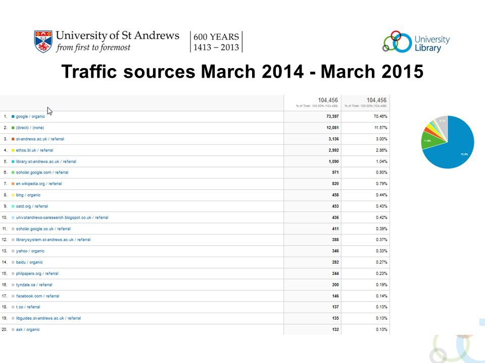 Traffic sources March 2014 - March 2015