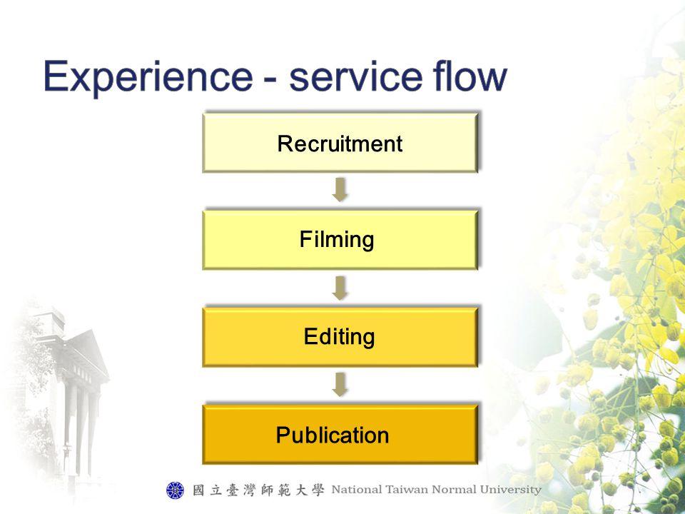Publication Recruitment Filming Editing
