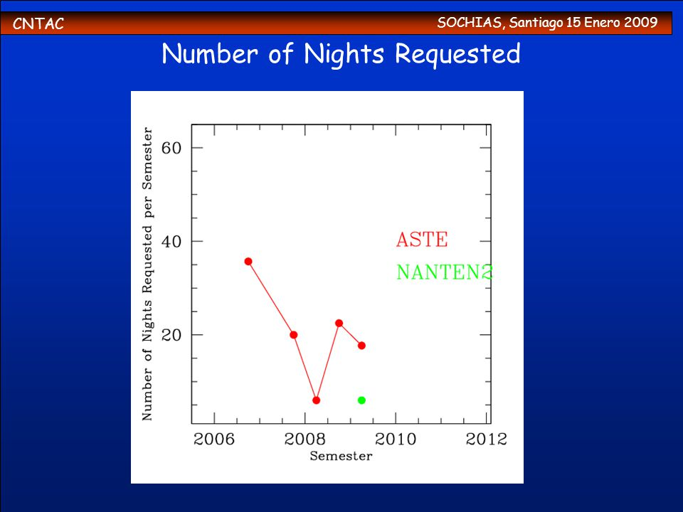CNTAC SOCHIAS, Santiago 15 Enero 2009 Number of Nights Requested