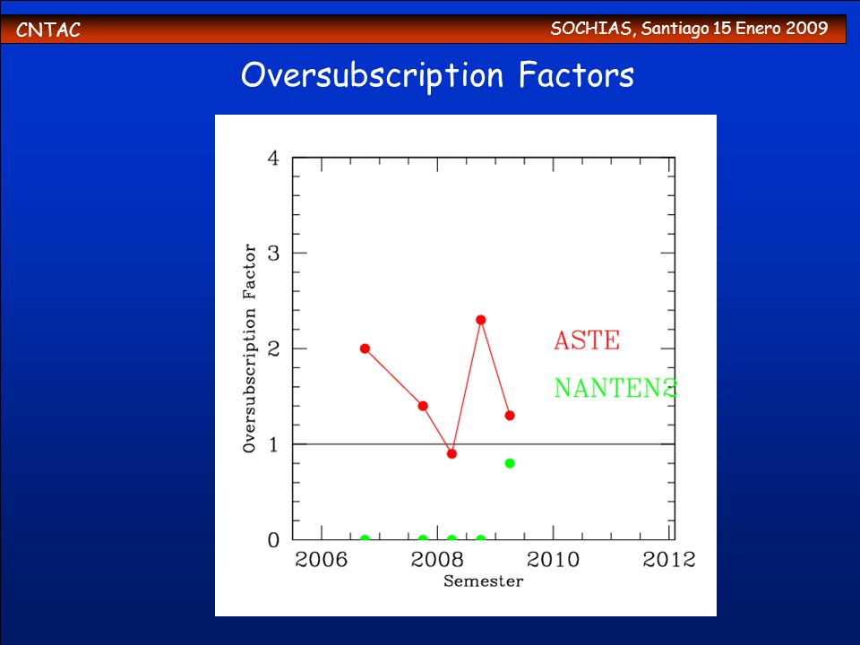 CNTAC SOCHIAS, Santiago 15 Enero 2009 Oversubscription Factors