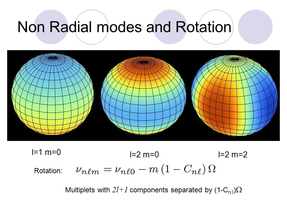 Non Radial modes and Rotation l=1 m=0 l=2 m=0l=2 m=2 Rotation: Multiplets with 2l+1 components separated by (1-C n,l ) 
