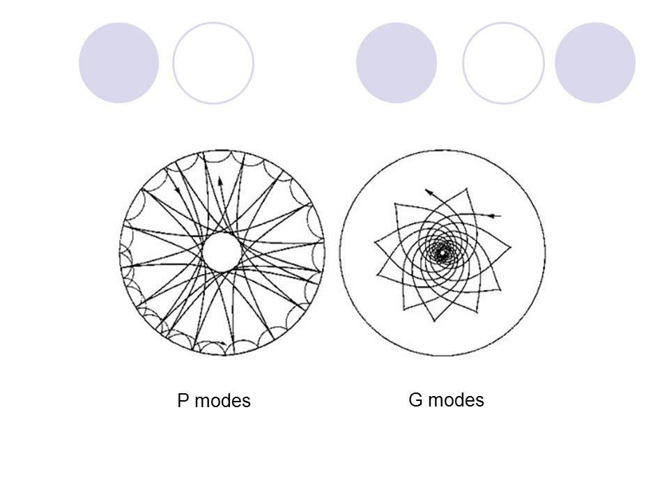 P modes G modes