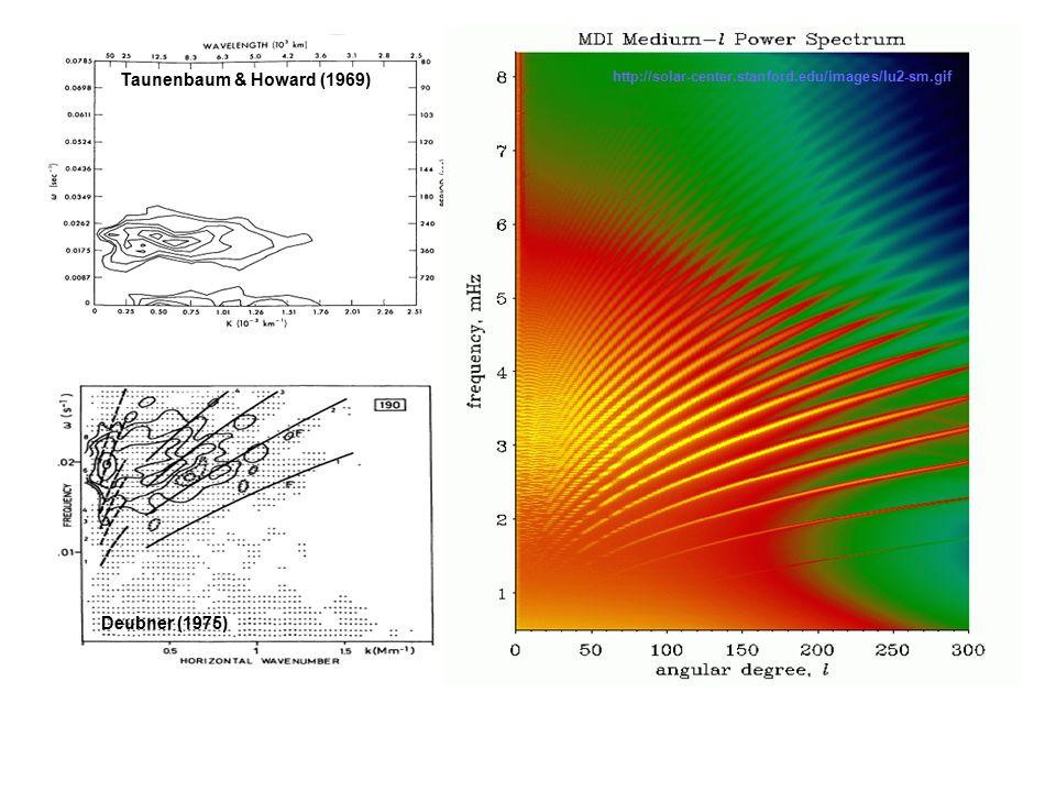 Taunenbaum & Howard (1969) Deubner (1975) http://solar-center.stanford.edu/images/lu2-sm.gif
