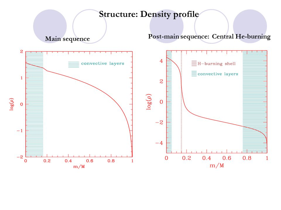 Structure: Density profile Main sequence Post-main sequence: Central He-burning