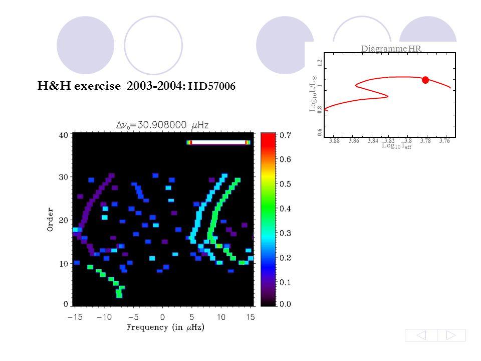 Diagramme HR Log 10 L/L  Log 10 T eff 0.8 0.6 1 1.2 3.883.863.843.823.83.783.76 Diagramme HR Log 10 L/L  Log 10 T eff 0.8 0.6 1 1.2 3.883.863.843.82