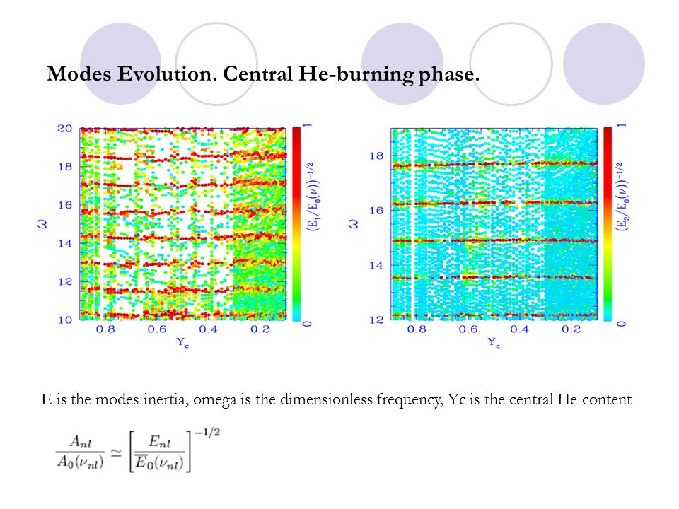Modes Evolution. Central He-burning phase. E is the modes inertia, omega is the dimensionless frequency, Yc is the central He content