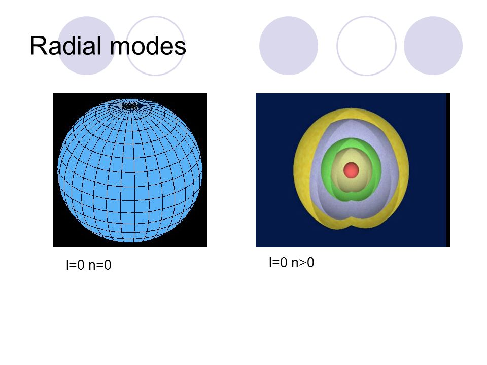 Radial modes l=0 n=0 l=0 n>0