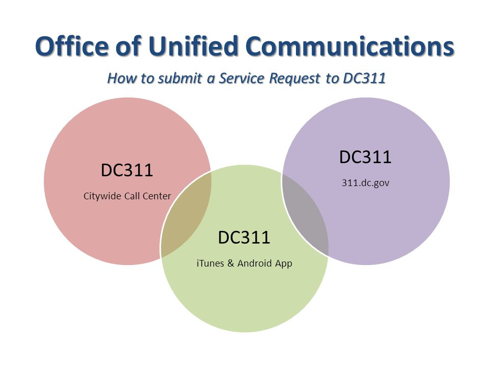 Office of Unified Communications DC311 Citywide Call Center DC311 iTunes & Android App DC dc.gov How to submit a Service Request to DC311