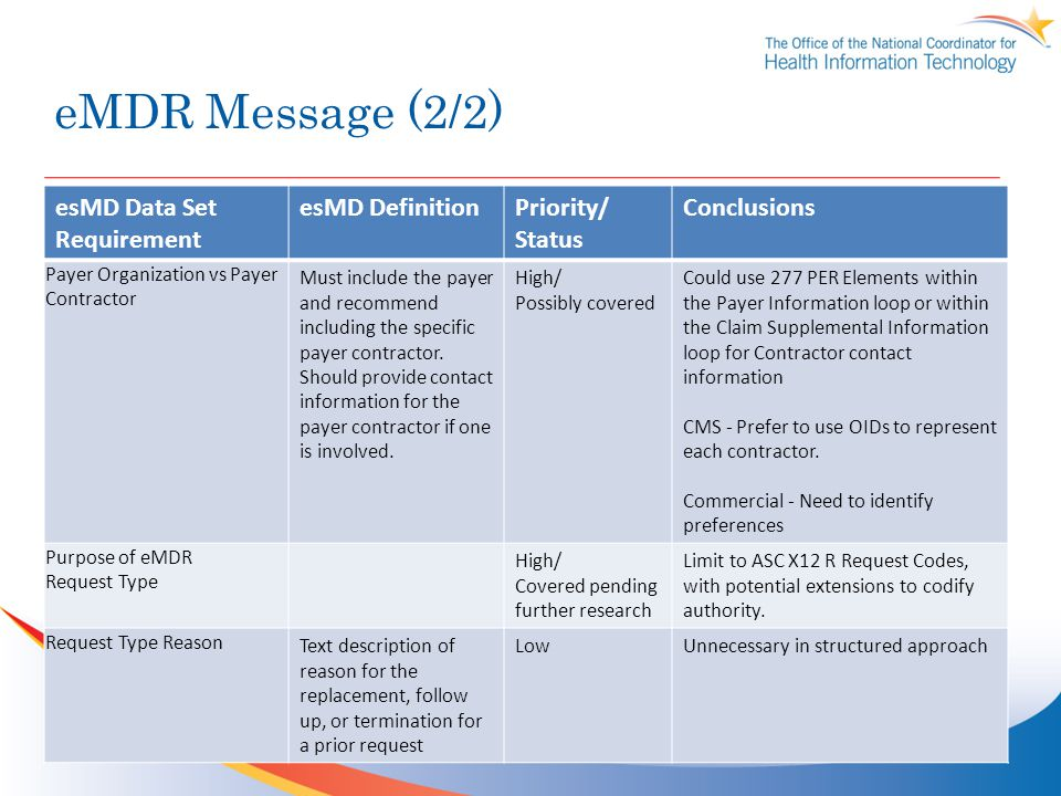 eMDR Message (2/2) esMD Data Set Requirement esMD DefinitionPriority/ Status Conclusions Payer Organization vs Payer Contractor Must include the payer and recommend including the specific payer contractor.