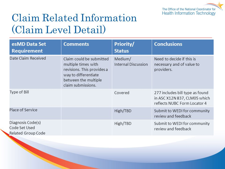Claim Related Information (Claim Level Detail) esMD Data Set Requirement CommentsPriority/ Status Conclusions Date Claim Received Claim could be submitted multiple times with revisions.