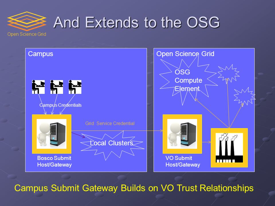 Open Science Grid And Extends to the OSG Campus OSG Compute Element Bosco Submit Host/Gateway Grid Service Credential Local Clusters Campus Credentials VO Submit Host/Gateway Campus Submit Gateway Builds on VO Trust Relationships