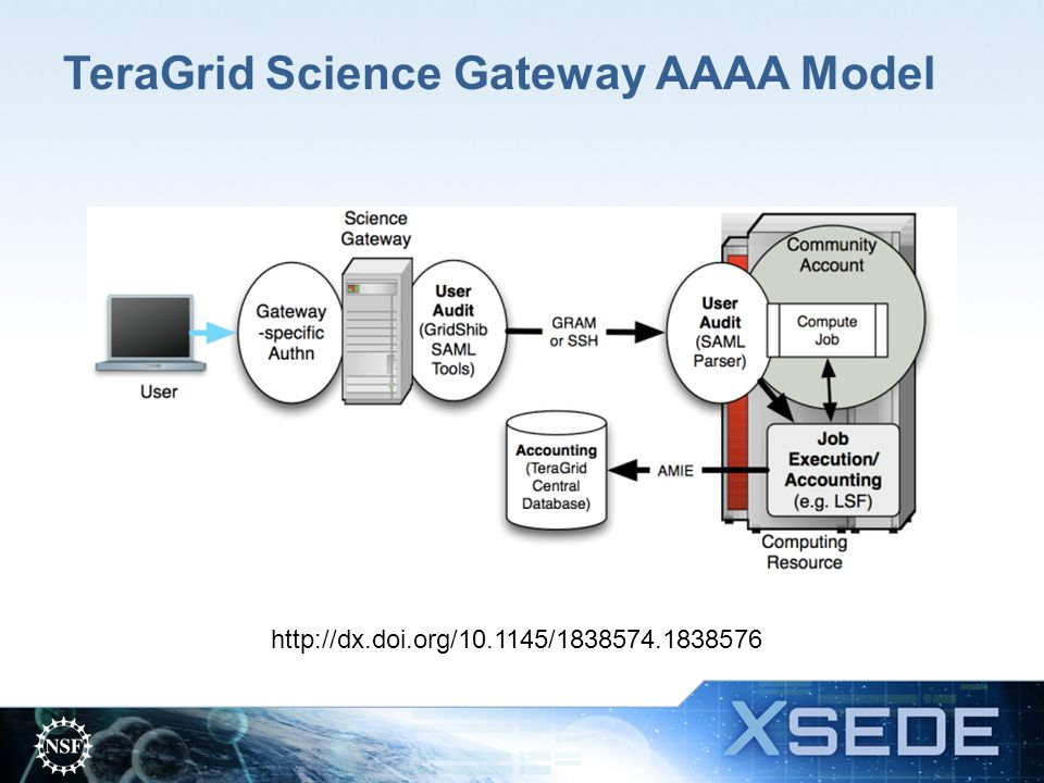 TeraGrid Science Gateway AAAA Model http://dx.doi.org/10.1145/1838574.1838576