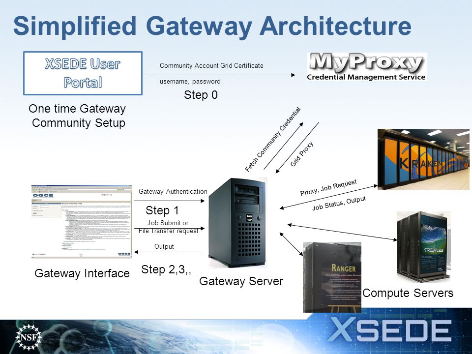 Simplified Gateway Architecture One time Gateway Community Setup Community Account Grid Certificate username, password Gateway Interface Gateway Server Compute Servers Gateway Authentication Fetch Community Credential Grid Proxy Job Submit or File Transfer request Output Proxy, Job Request Job Status, Output Step 0 Step 1 Step 2,3,,