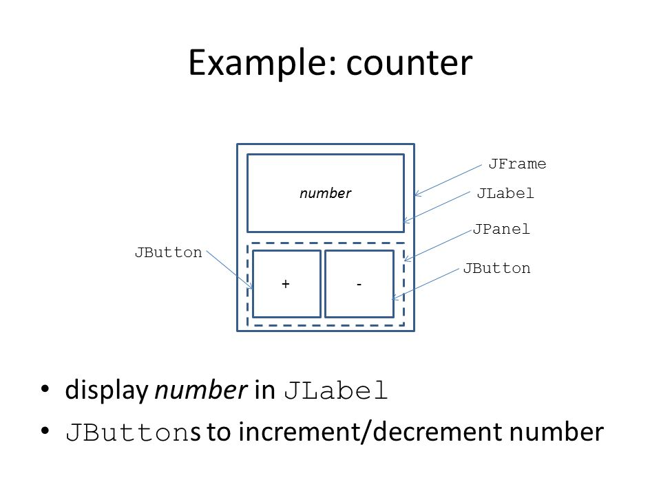 Example: counter display number in JLabel JButton s to increment/decrement number number + - JFrame JLabel JPanel JButton