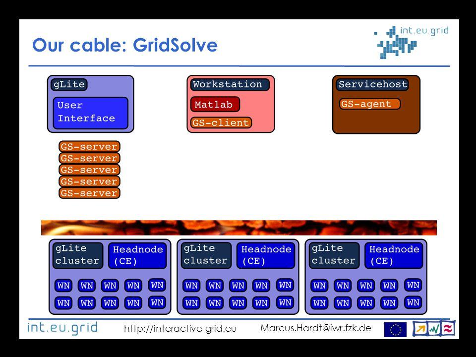 http://interactive-grid.eu Marcus.Hardt@iwr.fzk.de Our cable: GridSolve