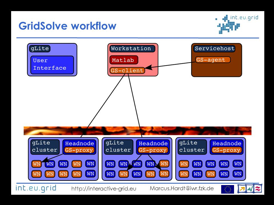 http://interactive-grid.eu Marcus.Hardt@iwr.fzk.de GridSolve workflow