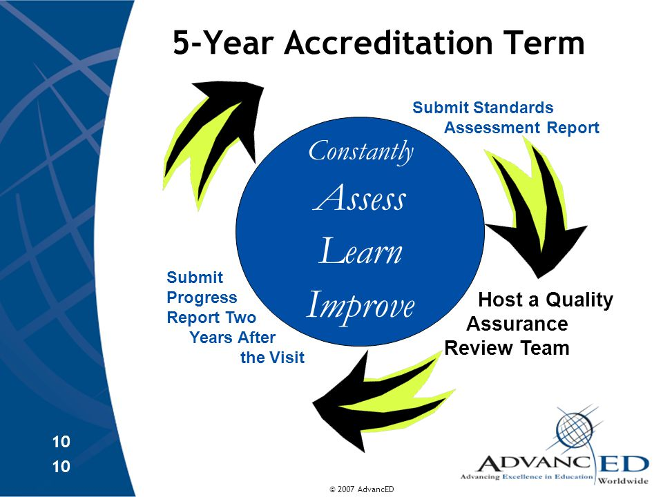 © 2007 AdvancED 10 5-Year Accreditation Term Constantly Assess Learn Improve Host a Quality Assurance Review Team Submit Progress Report Two Years After the Visit Submit Standards Assessment Report