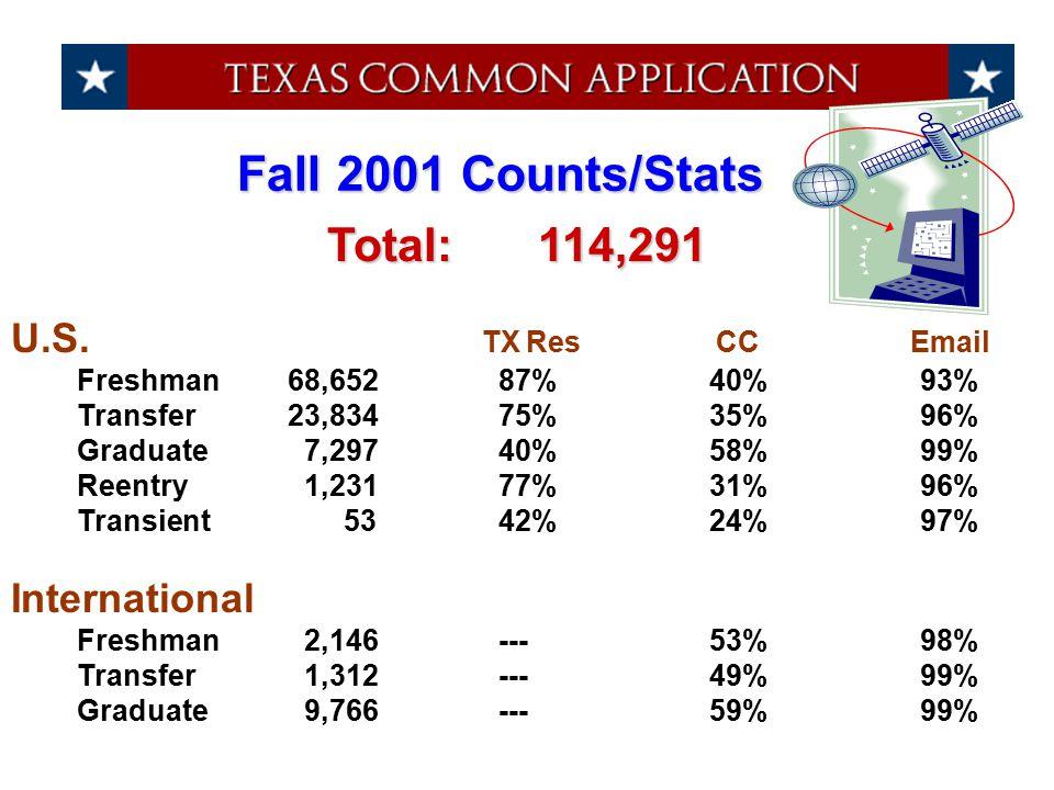 U.S. TX Res CC Email Freshman68,65287%40%93% Transfer23,83475%35%96% Graduate 7,29740%58%99% Reentry 1,23177%31%96% Transient 5342%24%97% Internationa