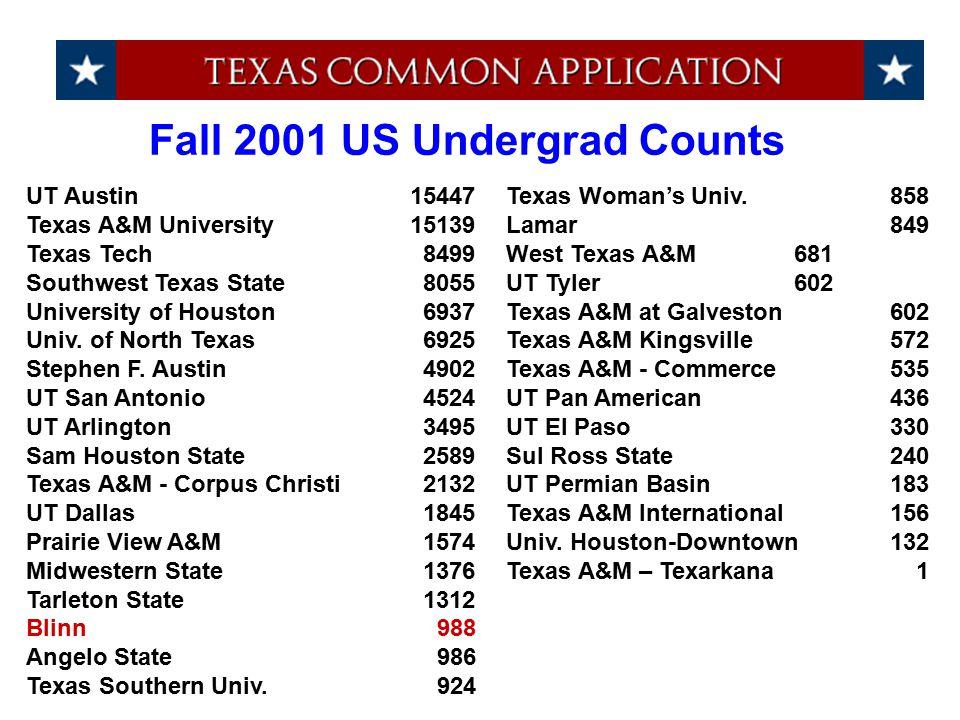 UT Austin15447Texas Woman's Univ.858 Texas A&M University 15139 Lamar 849 Texas Tech 8499West Texas A&M681 Southwest Texas State 8055UT Tyler602 Unive