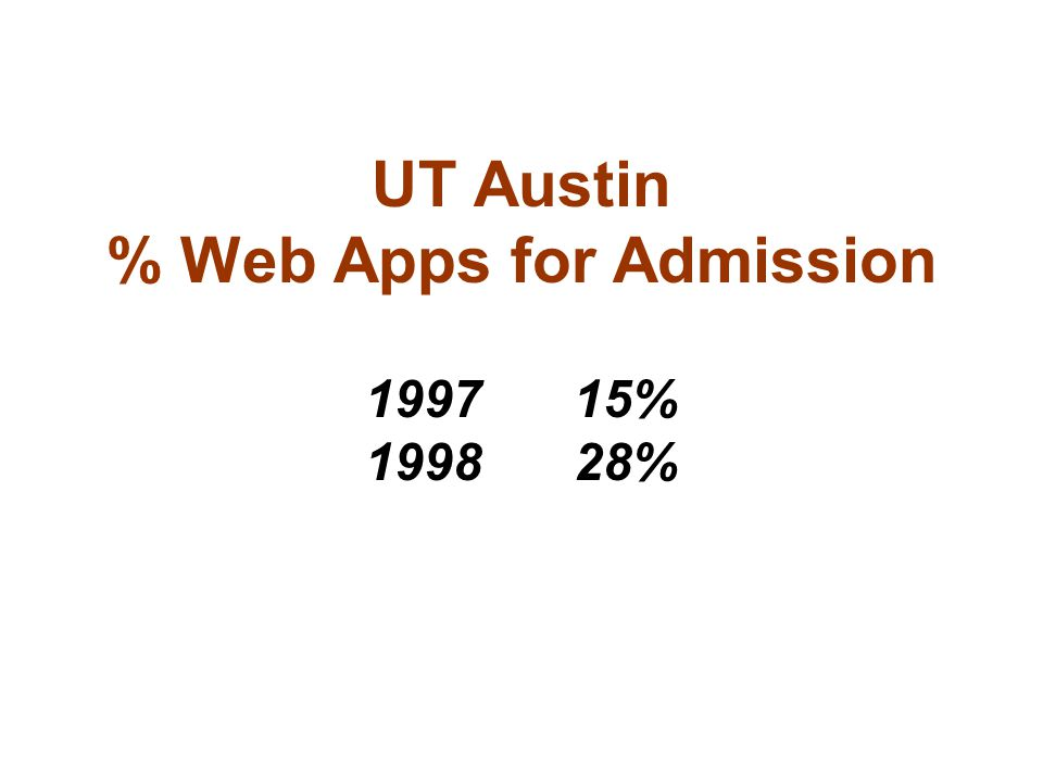 UT Austin % Web Apps for Admission 199715% 199828%