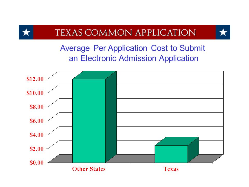 Average Per Application Cost to Submit an Electronic Admission Application