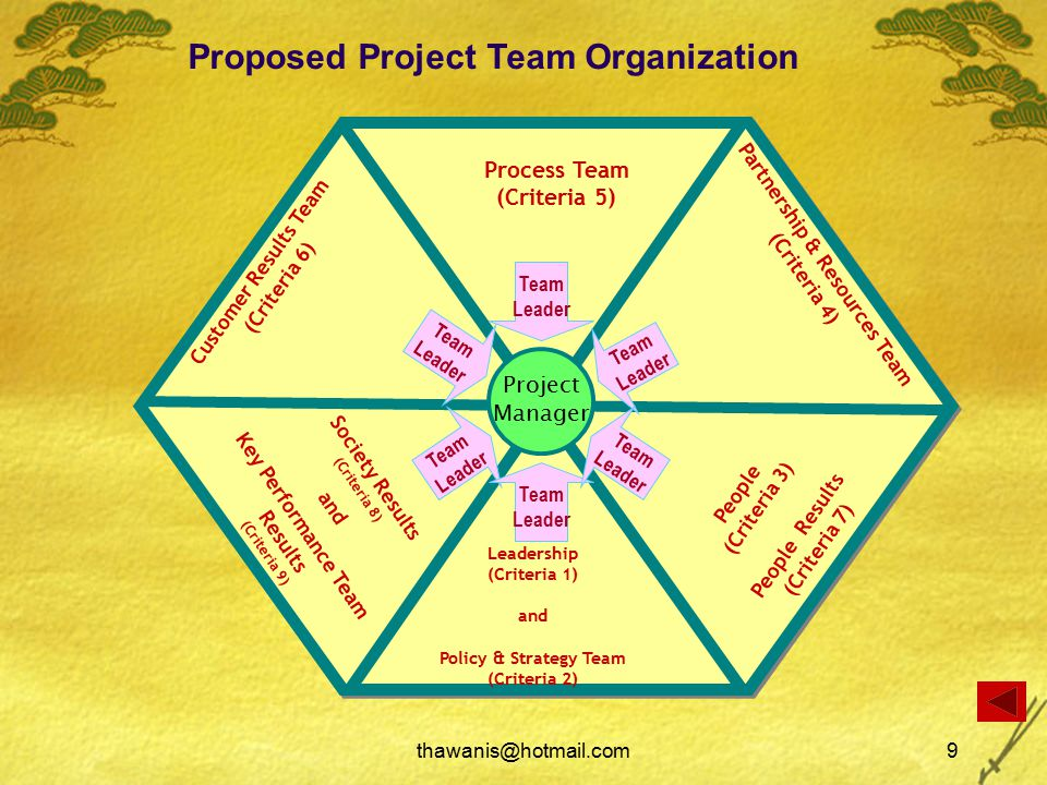 thawanis@hotmail.com9 Leadership (Criteria 1) and Policy & Strategy Team (Criteria 2) Customer Results Team (Criteria 6) Society Results (Criteria 8) and Key Performance Team Results (Criteria 9) Partnership & Resources Team (Criteria 4) People (Criteria 3) People Results (Criteria 7) Process Team (Criteria 5) Team Leader Proposed Project Team Organization Project Manager Team Leader Team Leader Team Leader Team Leader Team Leader