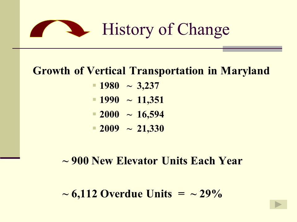 History of Change Growth of Vertical Transportation in Maryland  1980 ~ 3,237  1990 ~ 11,351  2000 ~ 16,594  2009 ~ 21,330 ~ 900 New Elevator Units Each Year ~ 6,112 Overdue Units = ~ 29%