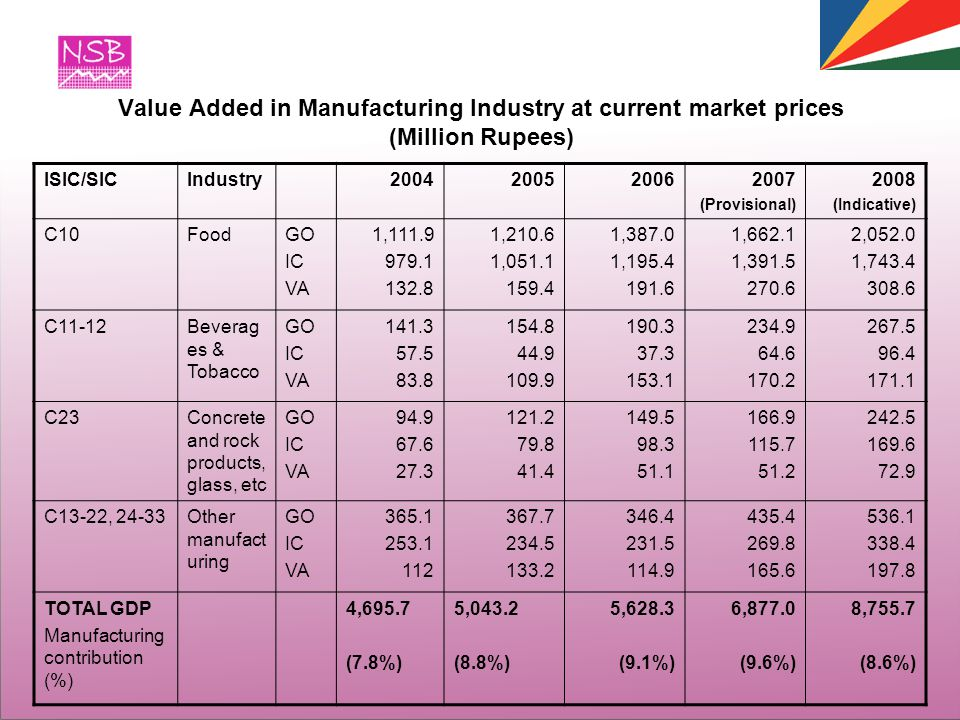 Value Added in Manufacturing Industry at current market prices (Million Rupees) ISIC/SICIndustry2004200520062007 (Provisional) 2008 (Indicative) C10FoodGO IC VA 1,111.9 979.1 132.8 1,210.6 1,051.1 159.4 1,387.0 1,195.4 191.6 1,662.1 1,391.5 270.6 2,052.0 1,743.4 308.6 C11-12Beverag es & Tobacco GO IC VA 141.3 57.5 83.8 154.8 44.9 109.9 190.3 37.3 153.1 234.9 64.6 170.2 267.5 96.4 171.1 C23Concrete and rock products, glass, etc GO IC VA 94.9 67.6 27.3 121.2 79.8 41.4 149.5 98.3 51.1 166.9 115.7 51.2 242.5 169.6 72.9 C13-22, 24-33Other manufact uring GO IC VA 365.1 253.1 112 367.7 234.5 133.2 346.4 231.5 114.9 435.4 269.8 165.6 536.1 338.4 197.8 TOTAL GDP Manufacturing contribution (%) 4,695.7 (7.8%) 5,043.2 (8.8%) 5,628.3 (9.1%) 6,877.0 (9.6%) 8,755.7 (8.6%)
