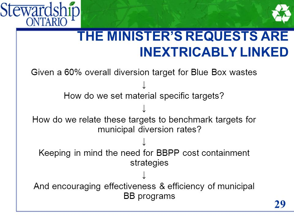 THE MINISTER'S REQUESTS ARE INEXTRICABLY LINKED Given a 60% overall diversion target for Blue Box wastes ↓ How do we set material specific targets? ↓