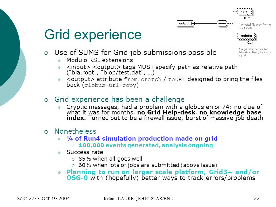 Sept 27 th - Oct 1 st 2004J érôme LAURET, RHIC-STAR/BNL 22 Grid experience  Use of SUMS for Grid job submissions possible Modulo RSL extensions tags MUST specify path as relative path ( bla.root , blop/test.dat , …) attribute fromScratch / toURL designed to bring the files back ( globus-url-copy )  Grid experience has been a challenge Cryptic messages, had a problem with a globus error 74: no clue of what it was for months, no Grid Help-desk, no knowledge base index.