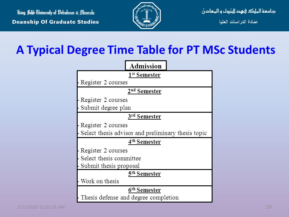 A Typical Degree Time Table for FT MSc Students 275/12/2015 12:32:50 AM Admission 1 st Semester - Register 2-3 courses 2 nd Semester - Register 2-3 courses - Submit degree plan - Select thesis advisor and preliminary thesis topic 3 rd Semester - Register 2-3 courses - Select thesis committee - Submit thesis proposal 4 th Semester - Thesis defense and degree completion