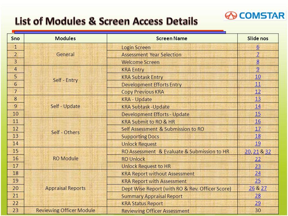 SnoModulesScreen NameSlide nos 24 Admin Unlock Screen for RO 33 25 Add Profile 34 26 Profile Update Screen 35 27 Add Assessment Year 36 28 Update Assessment Year View 37