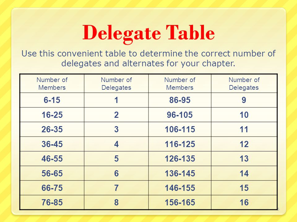 Delegate Election Process (Chapters with 5 or less members) Determine Attendance Each voting member attending National Convention is eligible for 1/10 th vote Complete Credentials Complete Certificate of Voting Credentials Forms are available at www.nawic.org>Convention>Credentials Submit Submit one (1) copy to the national office, one (1) to your region director and keep one (1) for your files E-mail to credentials@nawic.org, fax 817-877-0324, or mail 7