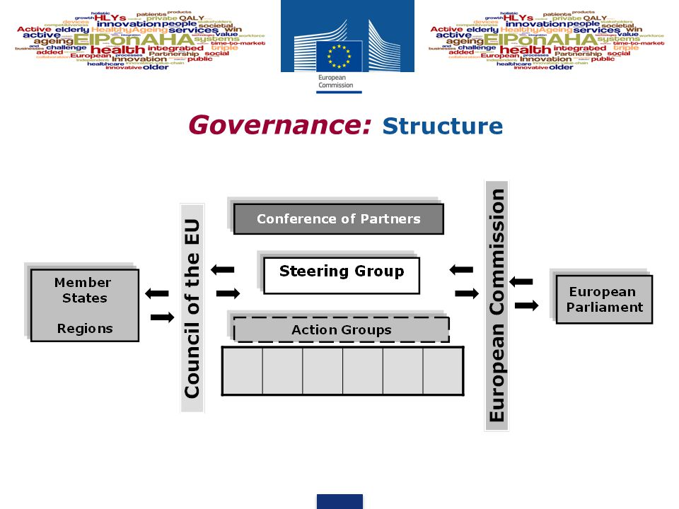 Governance: Structure