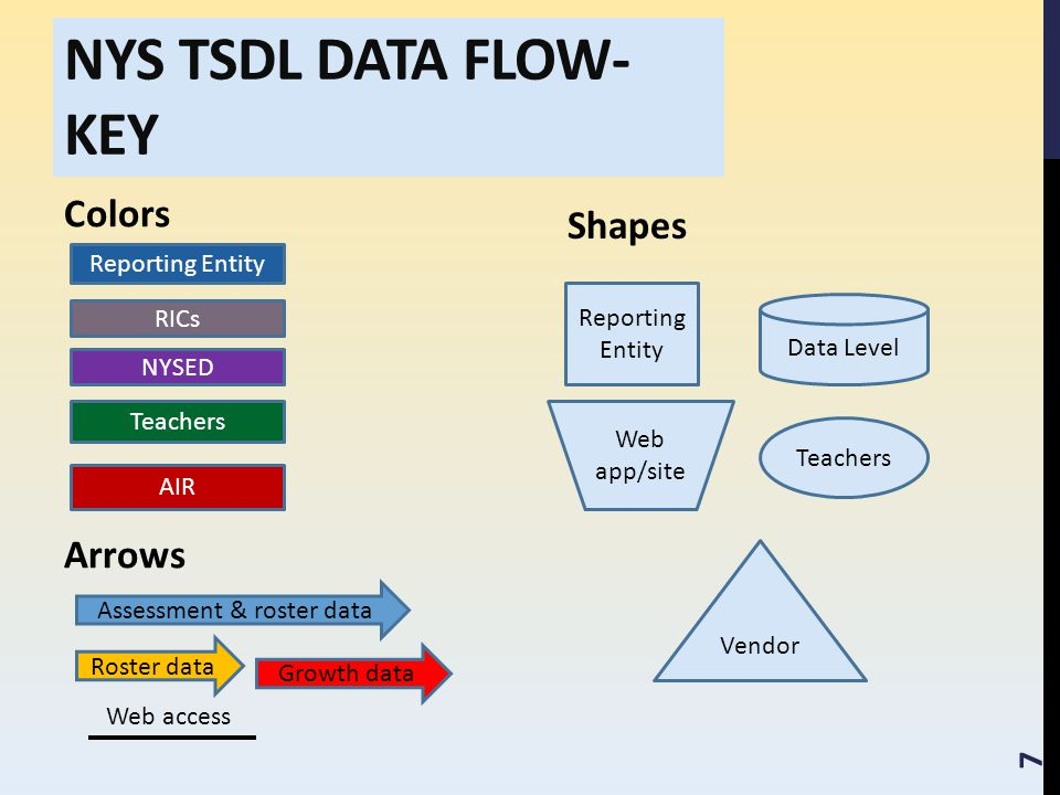 NYS TSDL DATA FLOW- KEY Colors Arrows Shapes Reporting Entity RICs NYSED Teachers AIR Assessment & roster data Roster data Growth data Web access Reporting Entity Data Level Vendor Teachers Web app/site 7