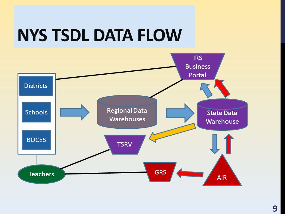 NYS TSDL DATA FLOW Regional Data Warehouses State Data Warehouse Districts Schools BOCES IRS Business Portal Teachers AIR TSRV GRS 9