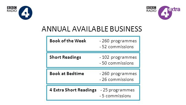 ANNUAL AVAILABLE BUSINESS Book of the Week - 260 programmes - 52 commissions Short Readings - 102 programmes - 50 commissions Book at Bedtime- 260 programmes - 26 commissions 4 Extra Short Readings - 25 programmes - 5 commission s